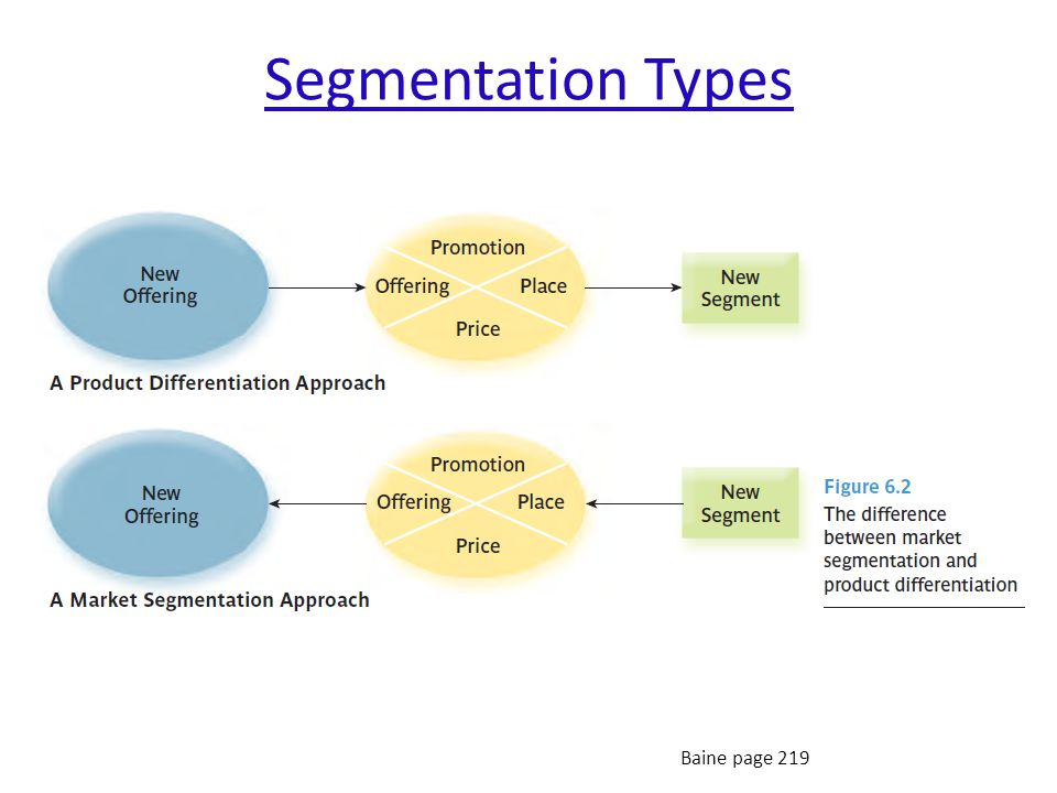 Approaches towards Segmentation Break Down Approach: [traditional, more common in B2B] Market behavior is uniform Find and segment Differences Build up Approach: Markets are divers in behavior Find and segment Similarities