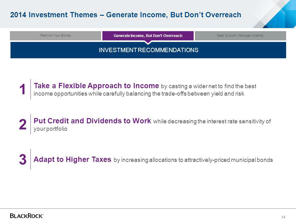 14 2014 Investment Themes – Generate Income, But Dont Overreach 1 Take a Flexible Approach to Income by casting a wider net to find the best income opportunities while carefully balancing the trade-offs between yield and risk 3 Adapt to Higher Taxes by increasing allocations to attractively-priced municipal bonds 2 Put Credit and Dividends to Work while decreasing the interest rate sensitivity of your portfolio INVESTMENT RECOMMENDATIONS Seek Growth, Manage Volatility Generate Income, But Dont Overreach Rethink Your Bonds