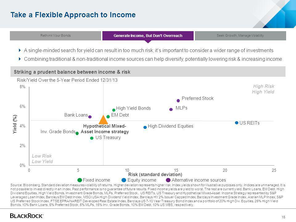 15 Source: Bloomberg.Standard deviation measures volatility of returns.