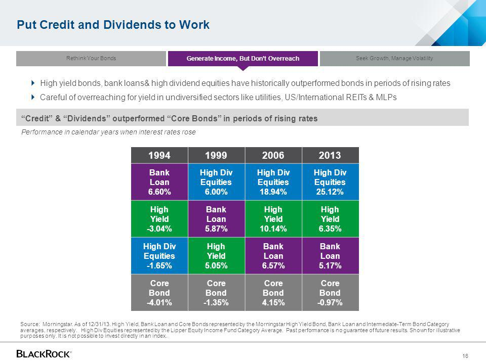 16 Put Credit and Dividends to Work Source: Morningstar. As of 12/31/13. High Yield, Bank Loan and Core Bonds represented by the Morningstar High Yiel