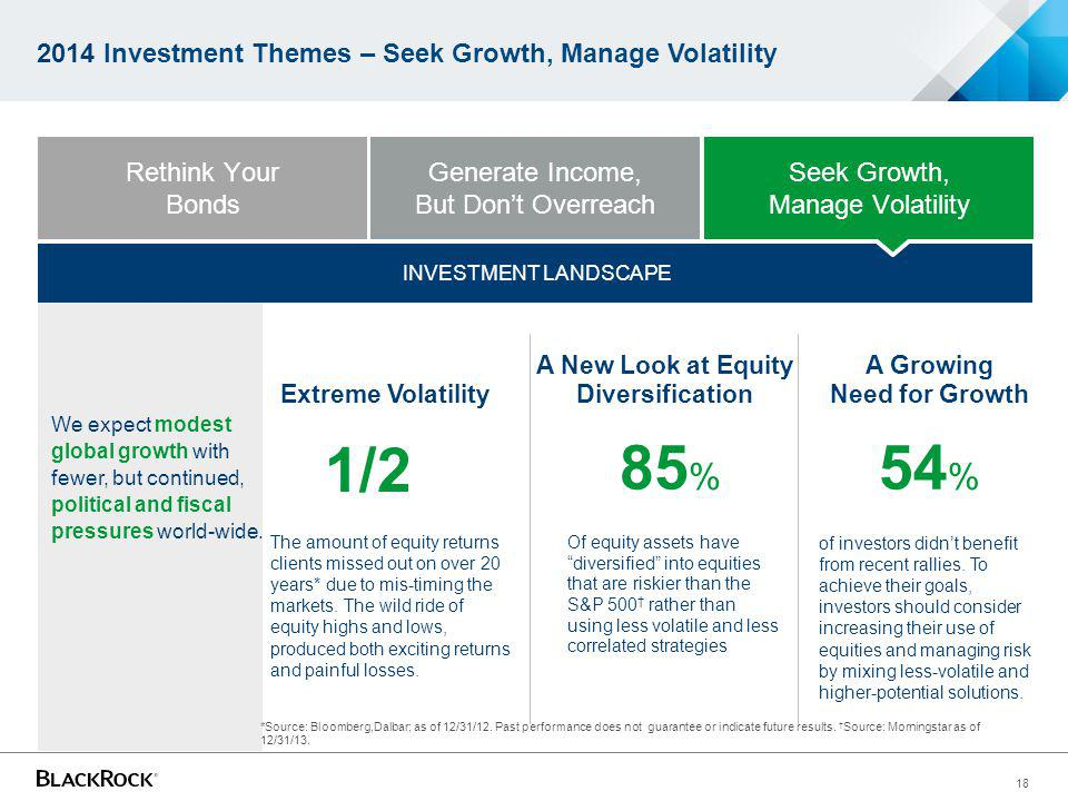 18 INVESTMENT LANDSCAPE 2014 Investment Themes – Seek Growth, Manage Volatility A New Look at Equity Diversification A Growing Need for Growth Of equi