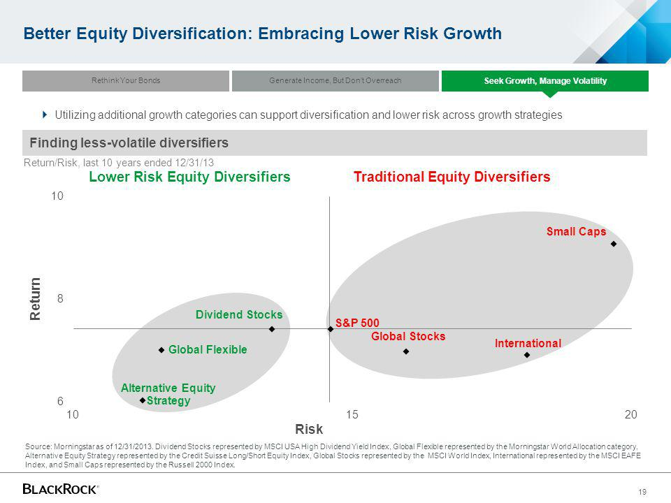 19 Better Equity Diversification: Embracing Lower Risk Growth Source: Morningstar as of 12/31/2013. Dividend Stocks represented by MSCI USA High Divid