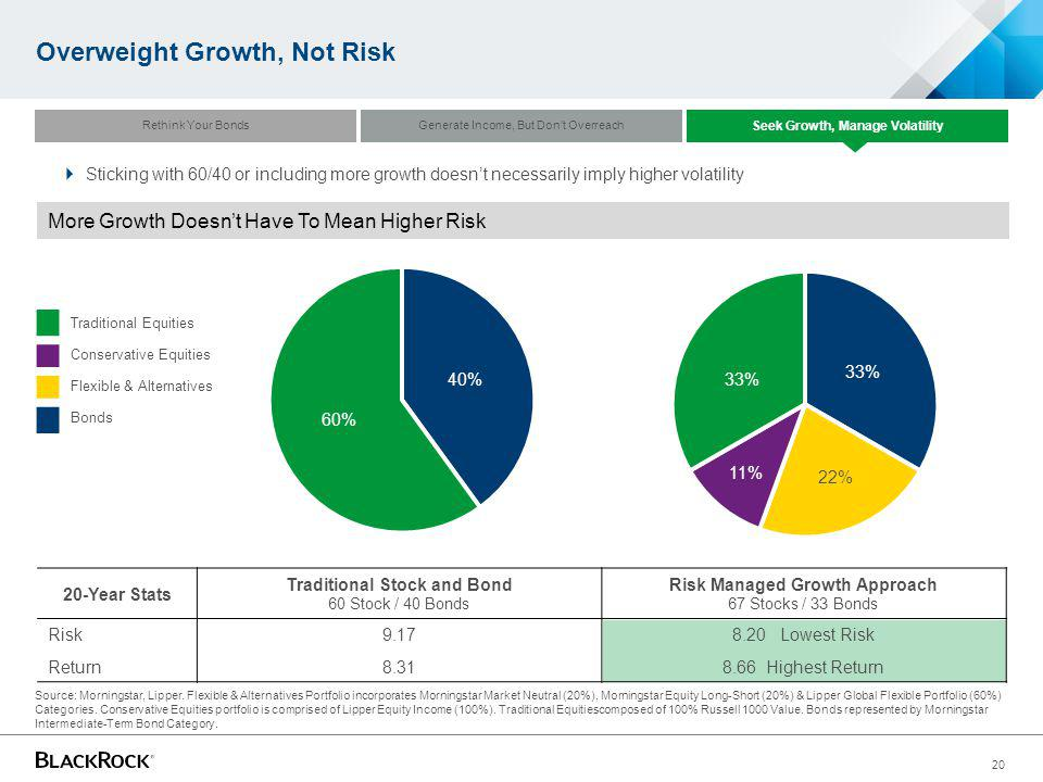 20 Overweight Growth, Not Risk More Growth Doesnt Have To Mean Higher Risk 20-Year Stats Traditional Stock and Bond 60 Stock / 40 Bonds Risk Managed G
