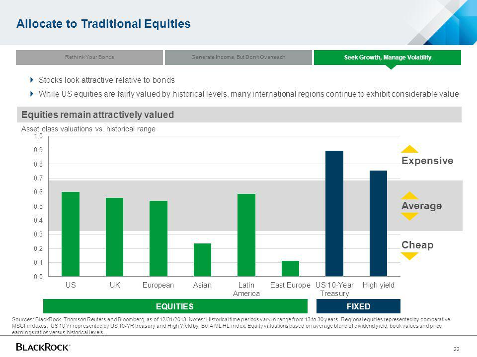 22 Allocate to Traditional Equities Equities remain attractively valued Asset class valuations vs. historical range Stocks look attractive relative to