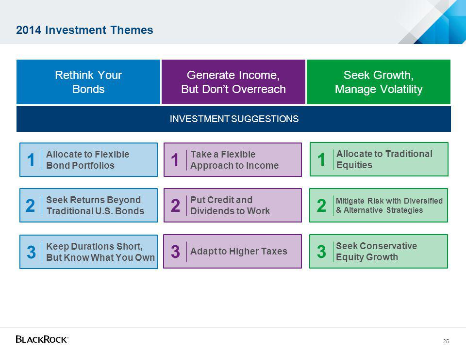 25 INVESTMENT SUGGESTIONS 2014 Investment Themes Seek Growth, Manage Volatility Generate Income, But Dont Overreach Rethink Your Bonds Allocate to Traditional Equities Mitigate Risk with Diversified & Alternative Strategies Seek Conservative Equity Growth 1 2 3 Take a Flexible Approach to Income Put Credit and Dividends to Work Adapt to Higher Taxes 1 2 3 Allocate to Flexible Bond Portfolios Seek Returns Beyond Traditional U.S.