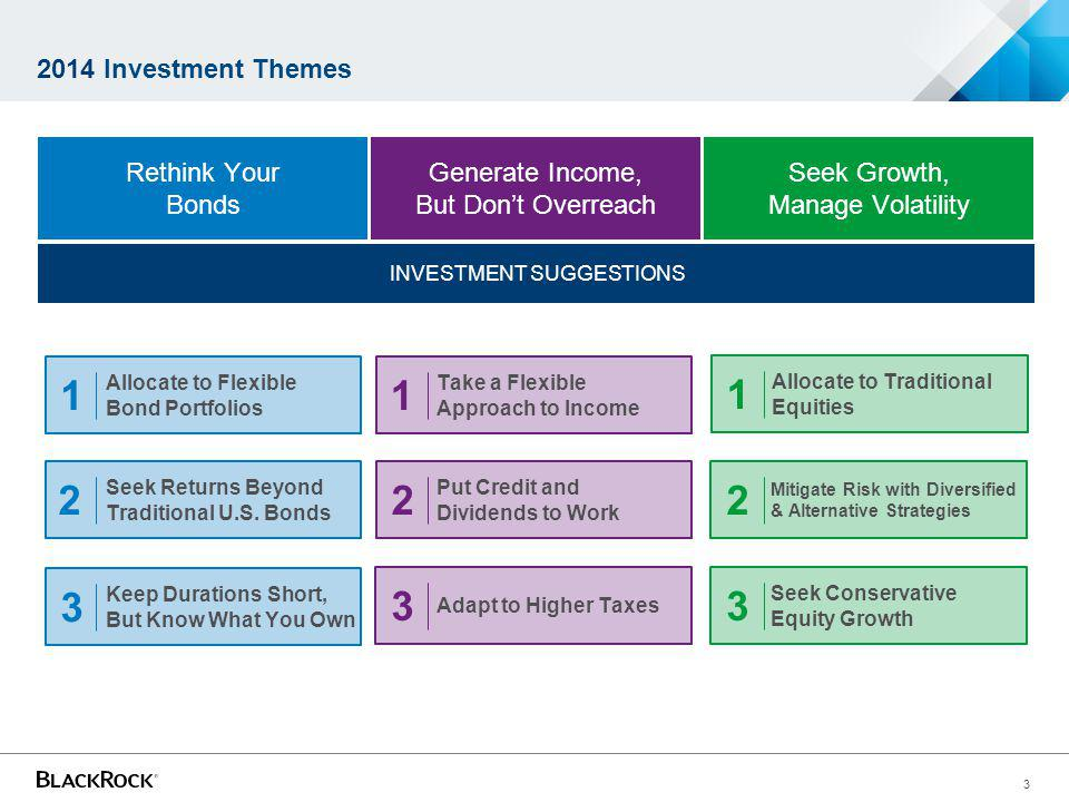 3 INVESTMENT SUGGESTIONS 2014 Investment Themes Seek Growth, Manage Volatility Generate Income, But Dont Overreach Rethink Your Bonds Allocate to Traditional Equities Mitigate Risk with Diversified & Alternative Strategies Seek Conservative Equity Growth 1 2 3 Take a Flexible Approach to Income Put Credit and Dividends to Work Adapt to Higher Taxes 1 2 3 Allocate to Flexible Bond Portfolios Seek Returns Beyond Traditional U.S.