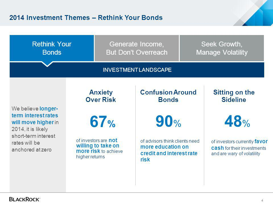 4 INVESTMENT LANDSCAPE 2014 Investment Themes – Rethink Your Bonds Anxiety Over Risk Confusion Around Bonds Sitting on the Sideline of investors are n