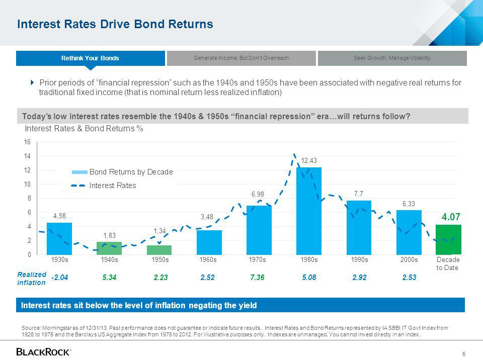5 Interest Rates Drive Bond Returns Todays low interest rates resemble the 1940s & 1950s financial repression era…will returns follow? Interest Rates
