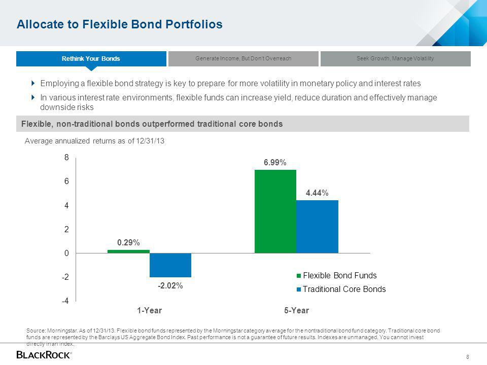 8 Allocate to Flexible Bond Portfolios Flexible, non-traditional bonds outperformed traditional core bonds Employing a flexible bond strategy is key to prepare for more volatility in monetary policy and interest rates In various interest rate environments, flexible funds can increase yield, reduce duration and effectively manage downside risks Source: Morningstar.