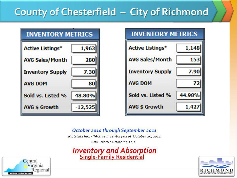Residential Condominium Market Changes: 2010-2011 - YTD CVR MLS Region: Sold Units YTD: +4.36%Avg Sold Price YTD: +4.00% Chesterfield: Sold Units YTD: +8.37%Avg Sold Price YTD: -13.74% Henrico: Sold Units YTD: +5.47%Avg Sold Price YTD: -0.50% Richmond City: Sold Units YTD: -12.75%Avg Sold Price YTD: -3.86% Hanover: (Limited # units) Sold Units YTD: +80%(30 units to 54 units) Avg Sold Price YTD: +0.71% 2011 Year-to-Date: September 30, 2011 (%Chng) compared to same period 2010 Data Collected October 21, 2011