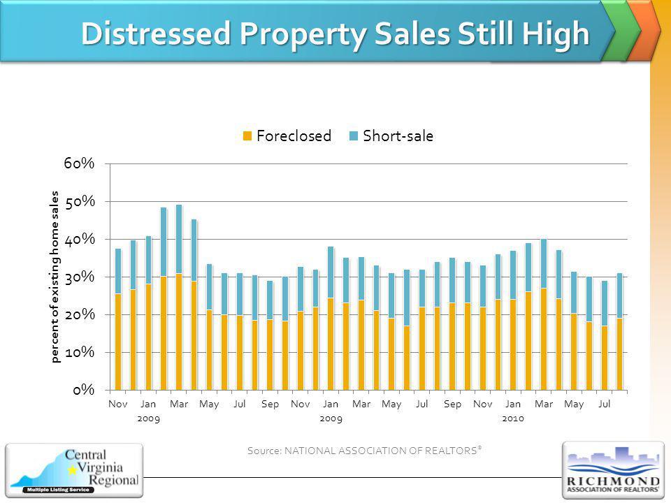 Distressed Property Sales Still High Source: NATIONAL ASSOCIATION OF REALTORS ®