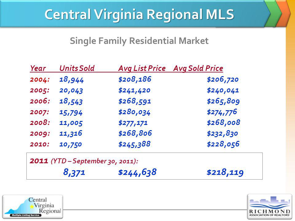 Price Declines Typical Across the State Source: Virginia Association of REALTORS ®