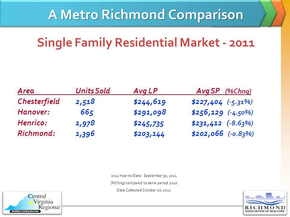 A Metro Richmond Comparison A Metro Richmond Comparison Single Family Residential Market - 2011 AreaUnits SoldAvg LP Avg SP (%Chng) Chesterfield2,518$244,619$227,404 (-5.31%) Hanover: 665$291,098$256,129 (-4.50%) Henrico:1,978$245,735$231,412 ( -8.63%) Richmond:1,396$203,144$202,066 (-0.83%) 2011 Year-to-Date: September 30, 2011 (%Chng) compared to same period 2010 Data Collected October 20, 2011