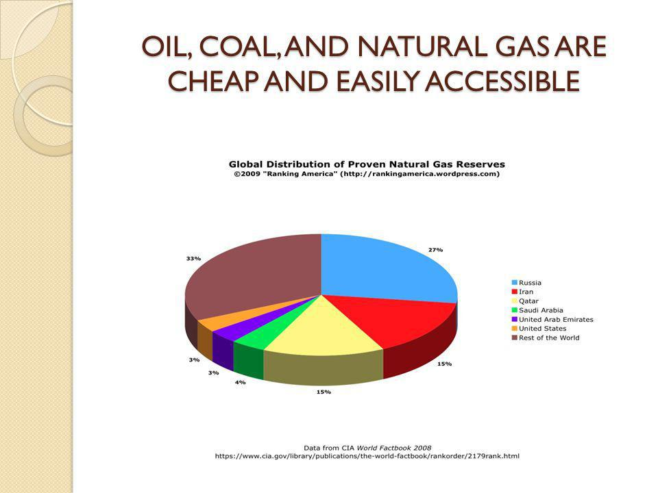 OIL, COAL, AND NATURAL GAS ARE CHEAP AND EASILY ACCESSIBLE