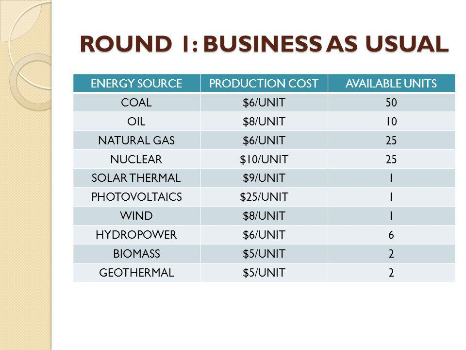 ROUND 1: BUSINESS AS USUAL ENERGY SOURCEPRODUCTION COSTAVAILABLE UNITS COAL$6/UNIT50 OIL$8/UNIT10 NATURAL GAS$6/UNIT25 NUCLEAR$10/UNIT25 SOLAR THERMAL$9/UNIT1 PHOTOVOLTAICS$25/UNIT1 WIND$8/UNIT1 HYDROPOWER$6/UNIT6 BIOMASS$5/UNIT2 GEOTHERMAL$5/UNIT2