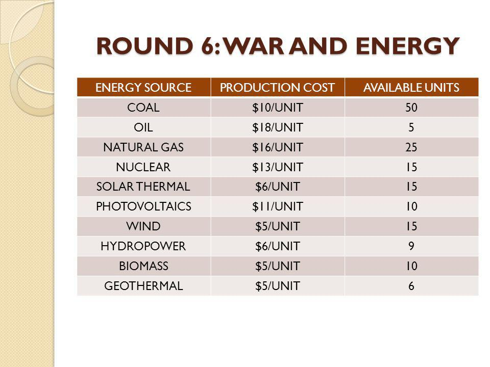 ROUND 6: WAR AND ENERGY ENERGY SOURCEPRODUCTION COSTAVAILABLE UNITS COAL$10/UNIT50 OIL$18/UNIT5 NATURAL GAS$16/UNIT25 NUCLEAR$13/UNIT15 SOLAR THERMAL$6/UNIT15 PHOTOVOLTAICS$11/UNIT10 WIND$5/UNIT15 HYDROPOWER$6/UNIT9 BIOMASS$5/UNIT10 GEOTHERMAL$5/UNIT6