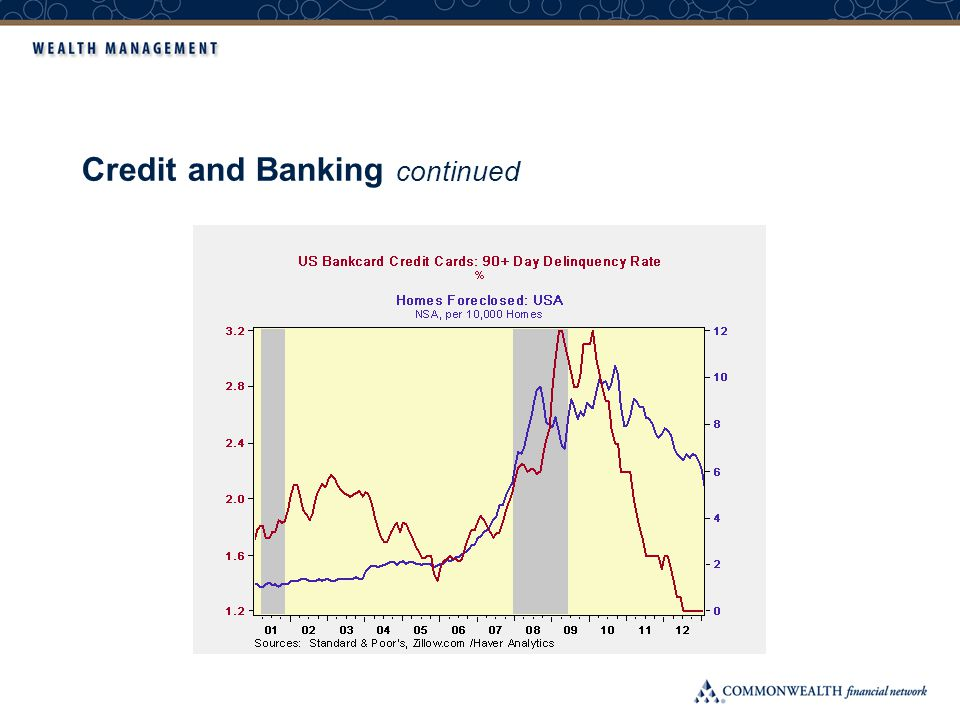 Credit and Banking continued