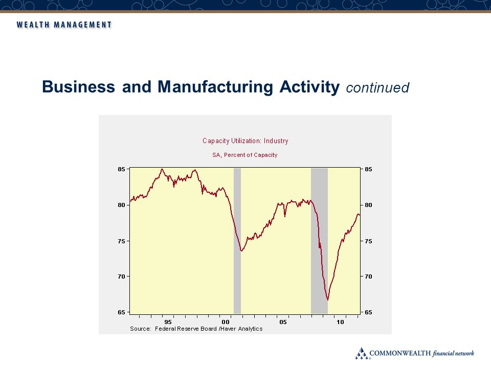 Business and Manufacturing Activity continued