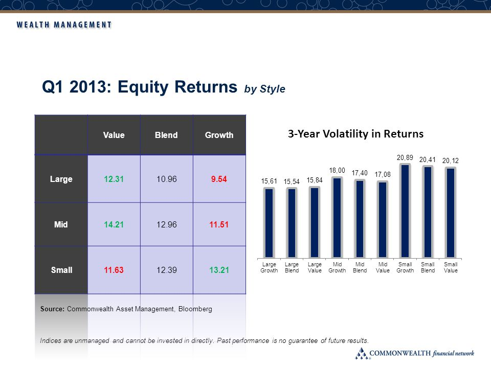 Q1 2013: Equity Returns by Style Indices are unmanaged and cannot be invested in directly.