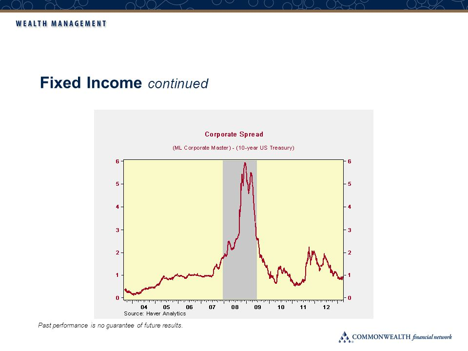 Fixed Income continued Past performance is no guarantee of future results.