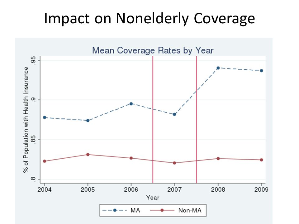 Impact on Nonelderly Coverage