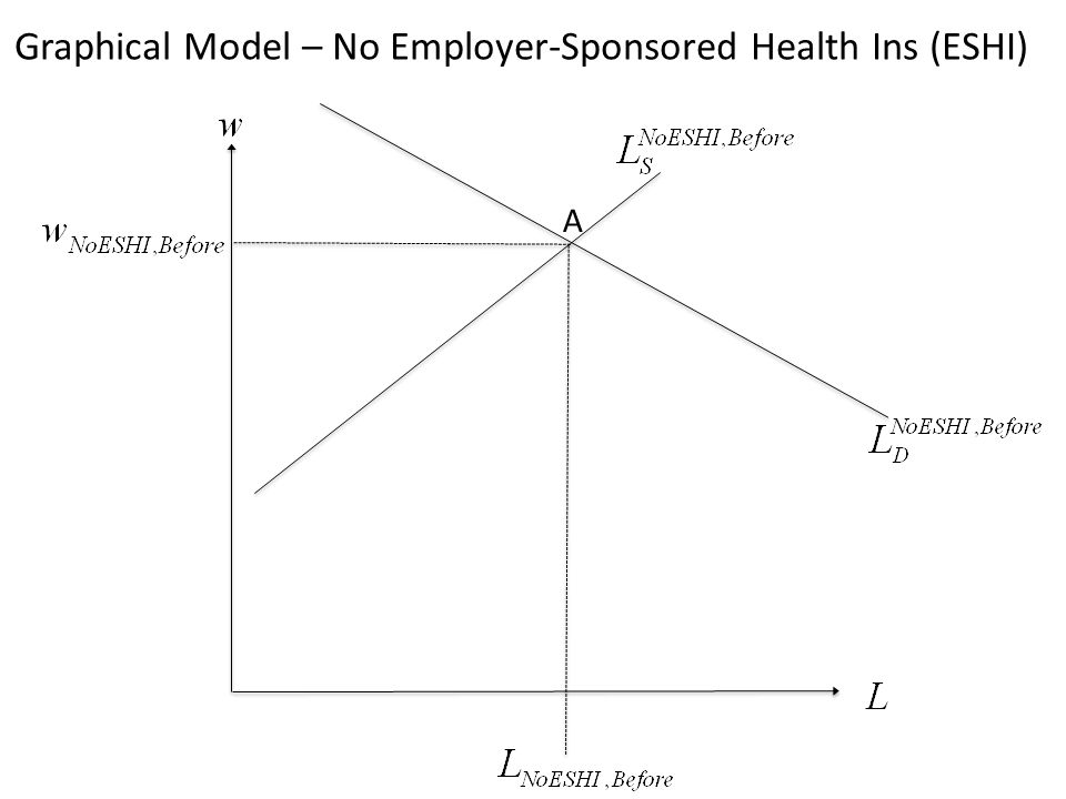 A Graphical Model – No Employer-Sponsored Health Ins (ESHI)