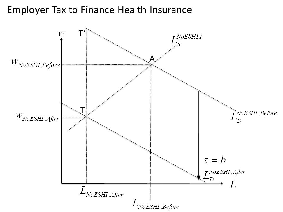 A T T Employer Tax to Finance Health Insurance