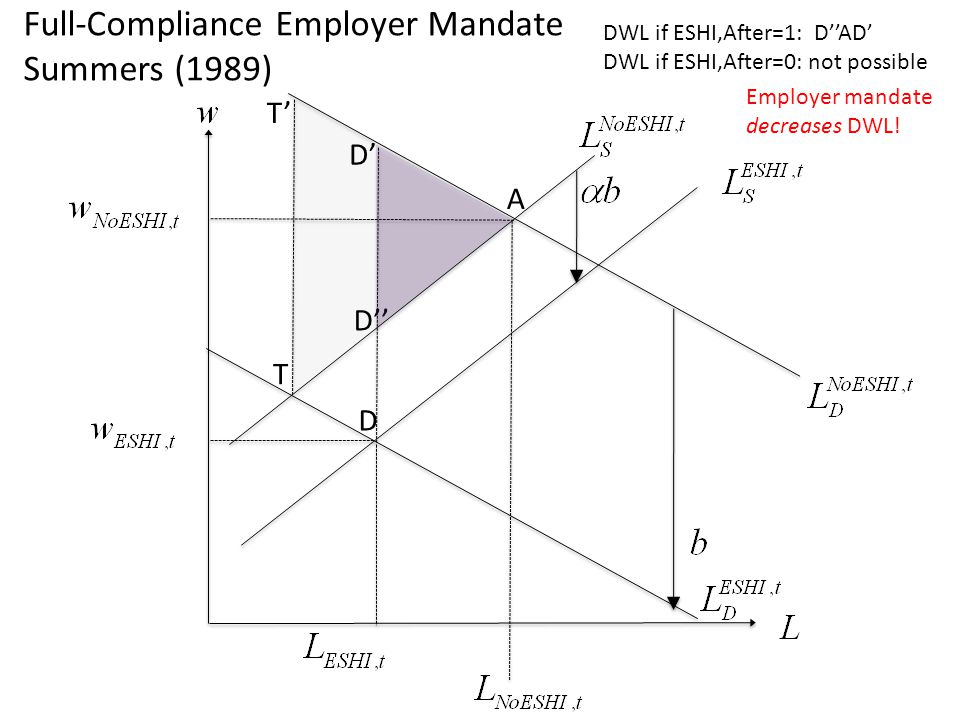 D A T T D D Full-Compliance Employer Mandate Summers (1989) DWL if ESHI,After=1: DAD DWL if ESHI,After=0: not possible Employer mandate decreases DWL!
