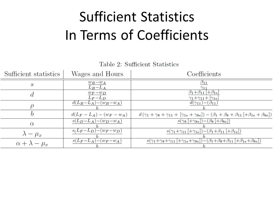 Sufficient Statistics In Terms of Coefficients