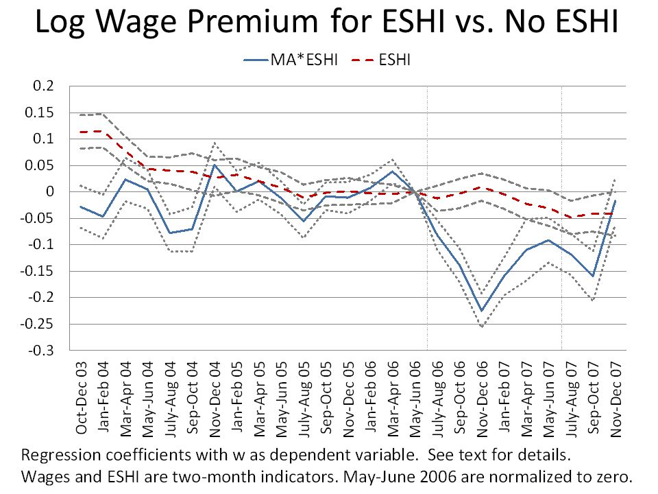 Log Wage Premium for ESHI vs. No ESHI