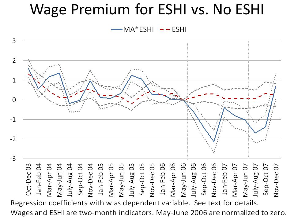 Wage Premium for ESHI vs. No ESHI