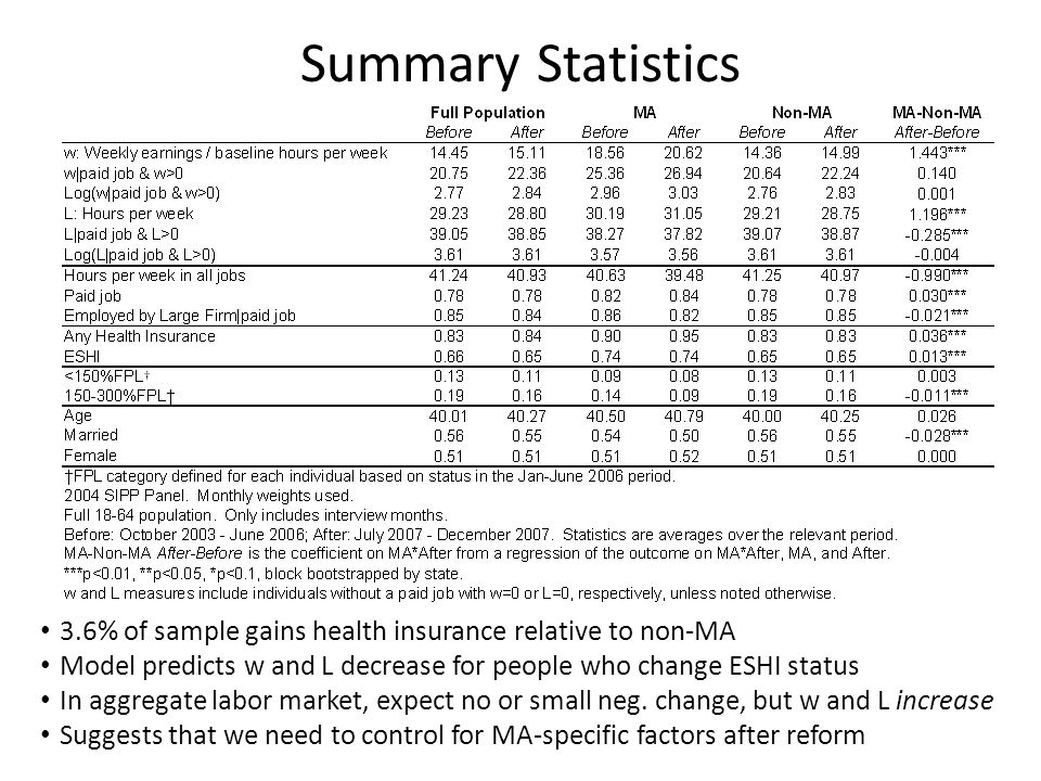 Summary Statistics 3.6% of sample gains health insurance relative to non-MA Model predicts w and L decrease for people who change ESHI status In aggre