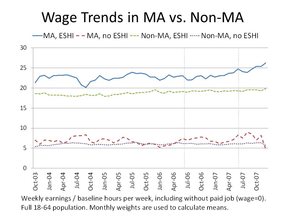Wage Trends in MA vs. Non-MA