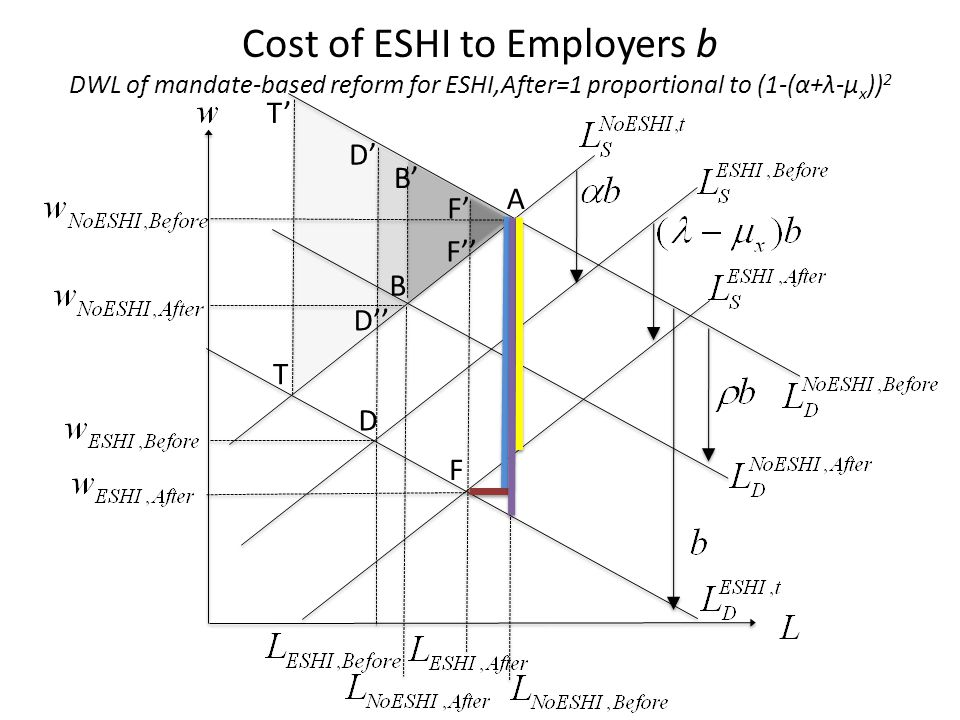 D A B F T T D B F D F Cost of ESHI to Employers b DWL of mandate-based reform for ESHI,After=1 proportional to (1-(α+λ-µ x )) 2