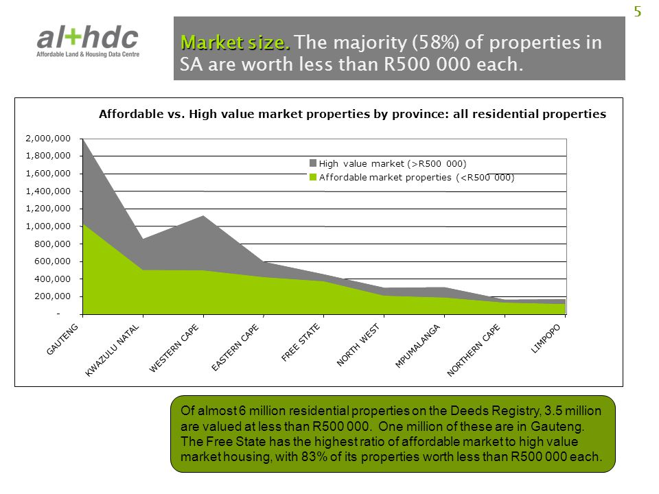 5 Market size. Market size. The majority (58%) of properties in SA are worth less than R500 000 each. Of almost 6 million residential properties on th