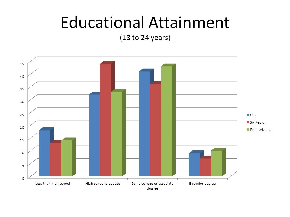 Educational Attainment (18 to 24 years)