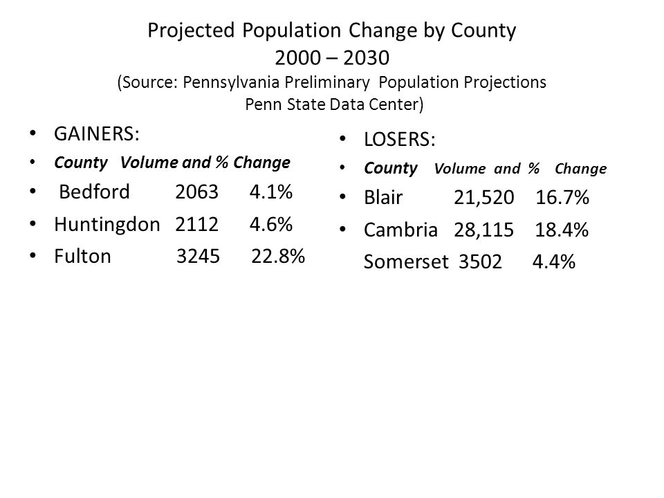 Projected Population Change by County 2000 – 2030 (Source: Pennsylvania Preliminary Population Projections Penn State Data Center) GAINERS: County Volume and % Change Bedford 2063 4.1% Huntingdon 2112 4.6% Fulton 3245 22.8% LOSERS: County Volume and % Change Blair 21,520 16.7% Cambria 28,115 18.4% Somerset 3502 4.4%
