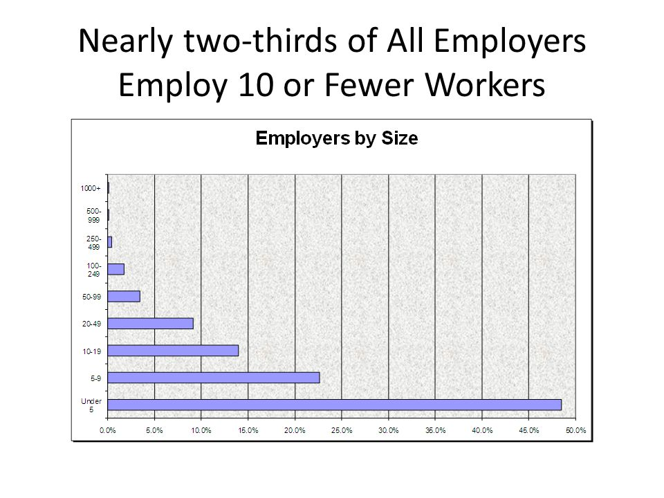Nearly two-thirds of All Employers Employ 10 or Fewer Workers