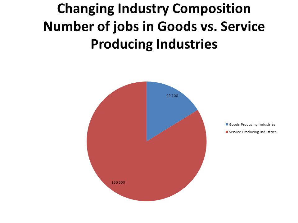 Leading Industries Dominated by Service Producers (List determined by number of jobs) Education and Health Services Trade, Transportation, and Utilities Government Professional and Business Services Manufacturing