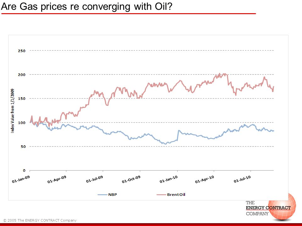 © 2005 The ENERGY CONTRACT Company Are Gas prices re converging with Oil