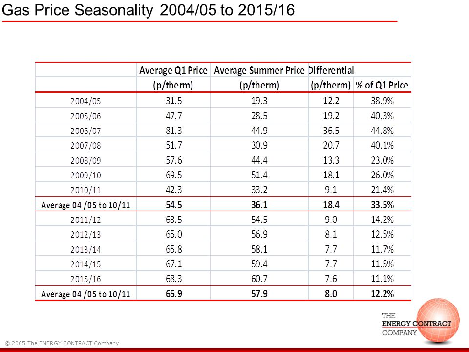© 2005 The ENERGY CONTRACT Company Gas Price Seasonality 2004/05 to 2015/16
