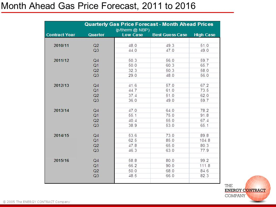 © 2005 The ENERGY CONTRACT Company Month Ahead Gas Price Forecast, 2011 to 2016