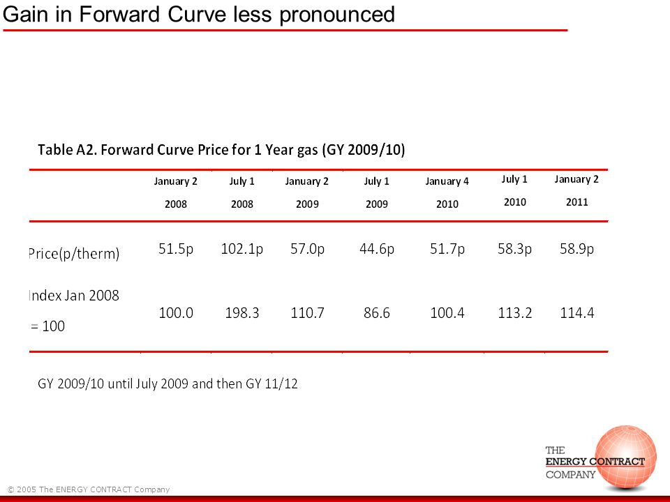 © 2005 The ENERGY CONTRACT Company Gain in Forward Curve less pronounced