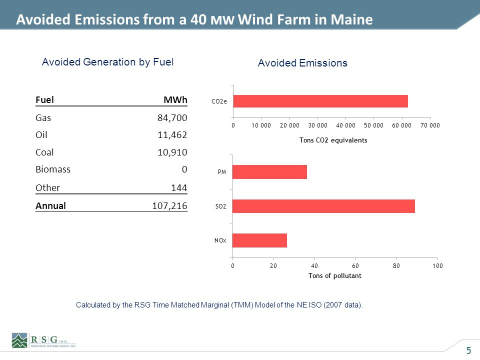 5 Avoided Emissions from a 40 MW Wind Farm in Maine FuelMWh Gas84,700 Oil11,462 Coal10,910 Biomass0 Other144 Annual107,216 Avoided Generation by Fuel Avoided Emissions Calculated by the RSG Time Matched Marginal (TMM) Model of the NE ISO (2007 data).