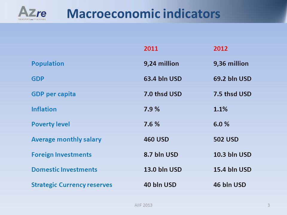 Macroeconomic indicators 20112012 Population9,24 million9,36 million GDP63.4 bln USD69.2 bln USD GDP per capita7.0 thsd USD7.5 thsd USD Inflation7.9 %1.1% Poverty level7.6 %6.0 % Average monthly salary460 USD502 USD Foreign Investments8.7 bln USD10.3 bln USD Domestic Investments13.0 bln USD15.4 bln USD Strategic Currency reserves40 bln USD46 bln USD 3AIIF 2013