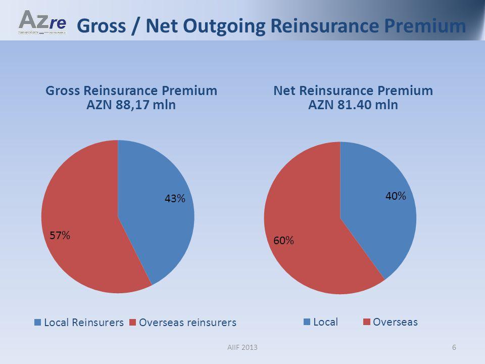 Gross / Net Outgoing Reinsurance Premium Gross Reinsurance Premium AZN 88,17 mln Net Reinsurance Premium AZN 81.40 mln 6AIIF 2013