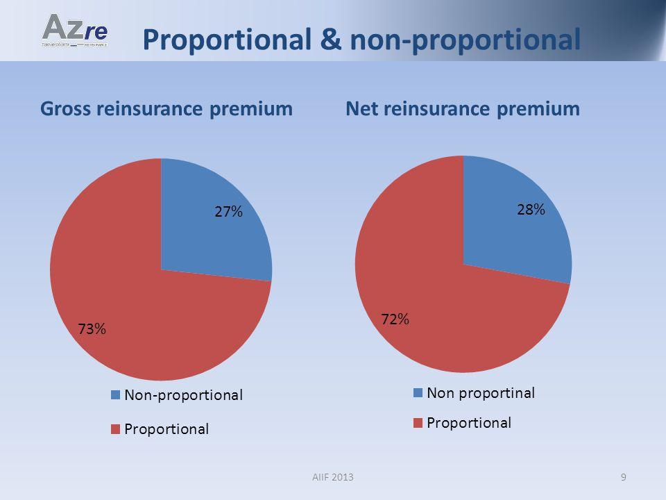 Proportional & non-proportional Gross reinsurance premiumNet reinsurance premium 9AIIF 2013