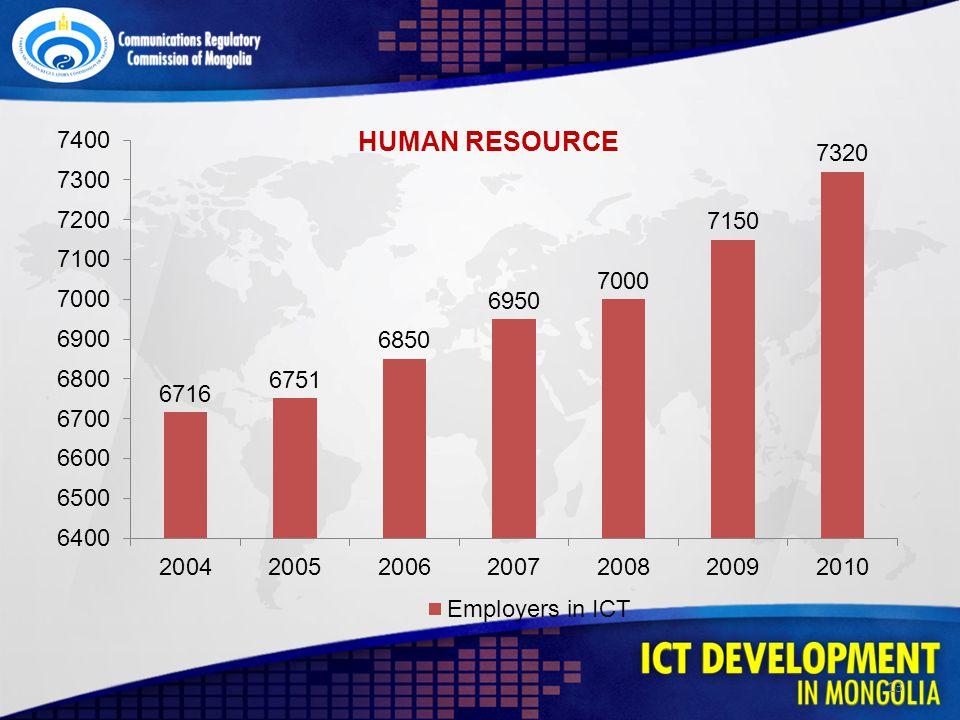 13 HUMAN RESOURCE
