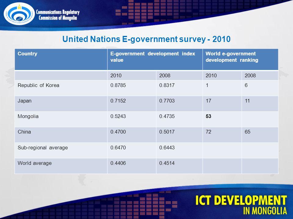 CountryE-government development index value World e-government development ranking 2010200820102008 Republic of Korea0.87850.831716 Japan0.71520.77031711 Mongolia0.52430.473553 China0.47000.50177265 Sub-regional average0.64700.6443 World average0.44060.4514 United Nations E-government survey - 2010 14