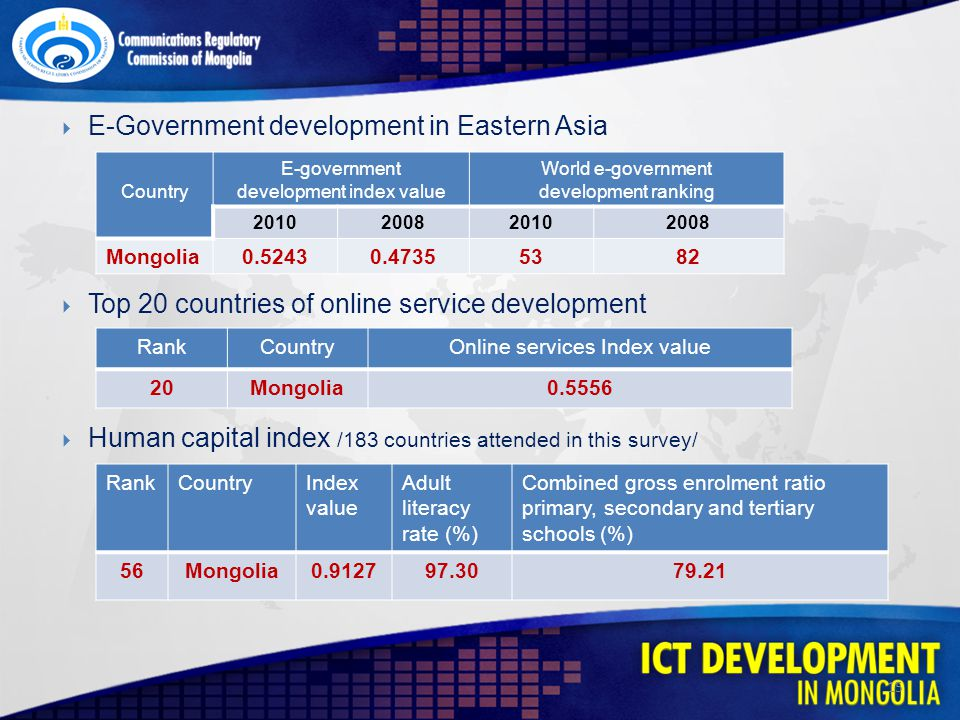 E-Government development in Eastern Asia Top 20 countries of online service development Human capital index /183 countries attended in this survey/ 15 Country E-government development index value World e-government development ranking 2010200820102008 Mongolia0.52430.47355382 RankCountryOnline services Index value 20Mongolia0.5556 RankCountryIndex value Adult literacy rate (%) Combined gross enrolment ratio primary, secondary and tertiary schools (%) 56Mongolia0.912797.3079.21
